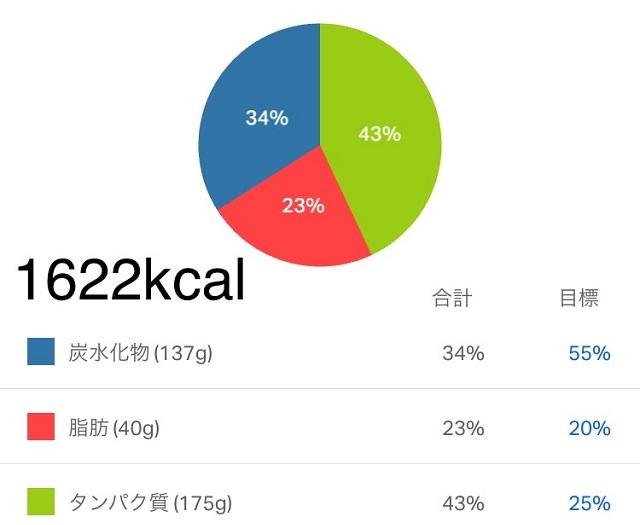 減量末期 フル食 カロリー